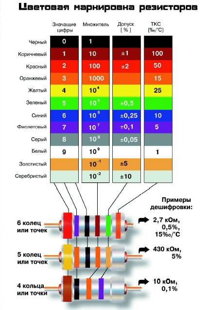 цветовая - Практическая схемотехника.